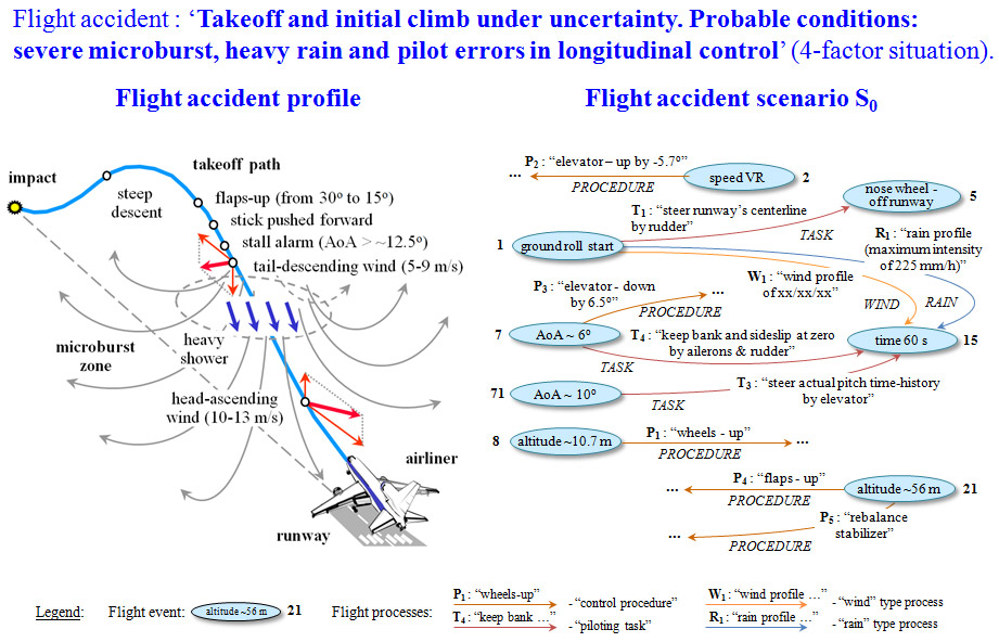 aeroflot flight 8641 crash analysis On october 20, 1986, the seven-man crew of a tu-134a aircraft departed from koltsovo airport (in sverdlovsk in the urals, russia) on route to grozny on aeroflot flight 6502.